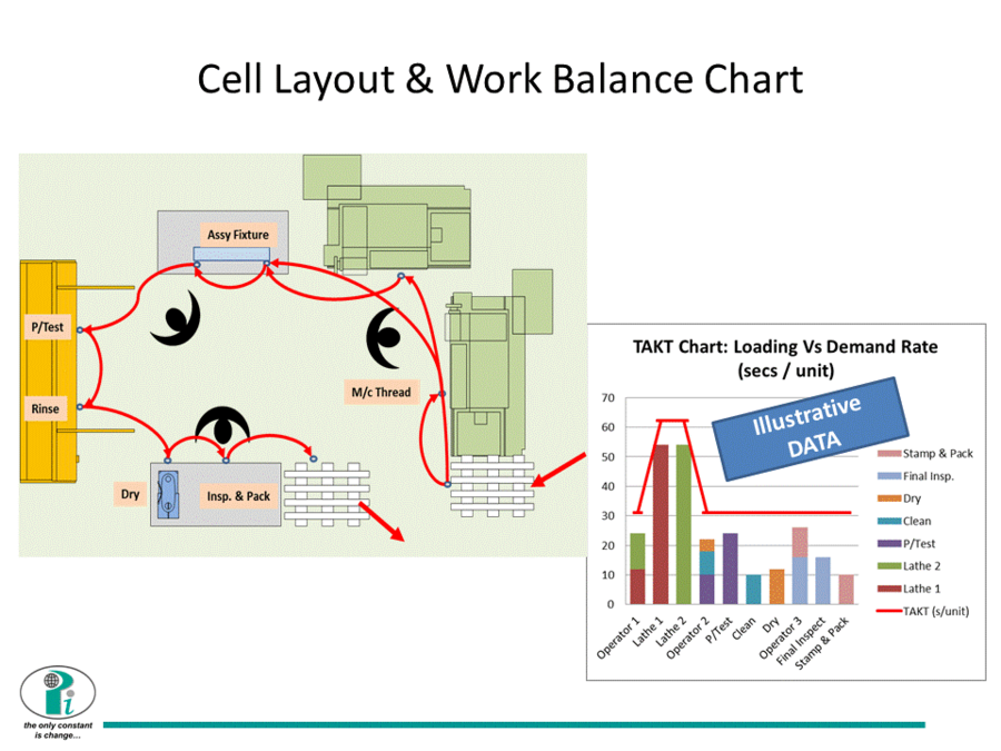 Cell Layout Operating Concept Showing Operator And M C Cycle Times Vs Target Time